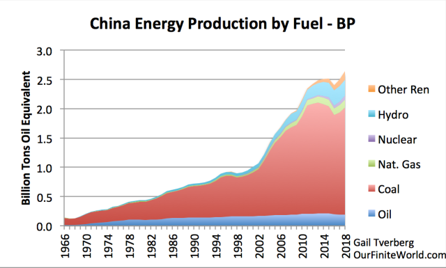 china energy production by fuel to 2018 bp