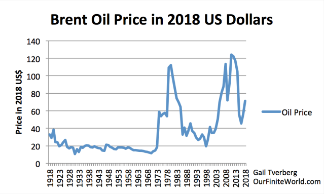 brent oil prices in 2018 us dollars without notations