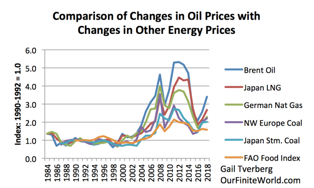 comparison of changes in oil prices with changes in other energy prices 1