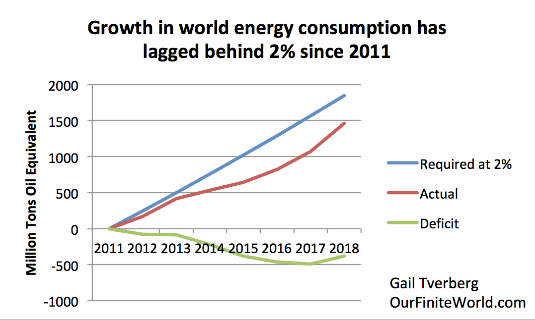 Why stimulus can't fix our energy problems | Our Finite World