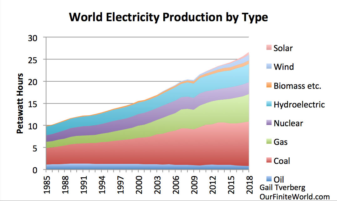 https://gailtheactuary.files.wordpress.com/2019/07/world-electicity-production-by-type-to-2018.png