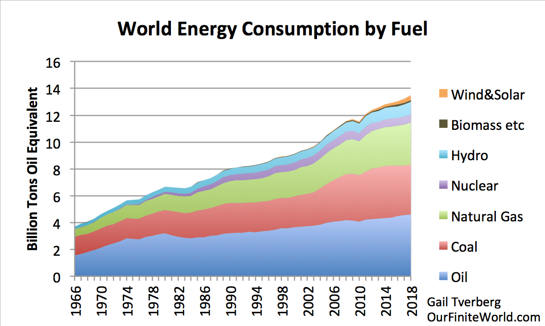 https://gailtheactuary.files.wordpress.com/2019/07/world-energy-consumption-by-fuel-to-2018-bp.png