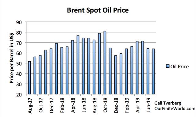 brent spot oil price through july 2019