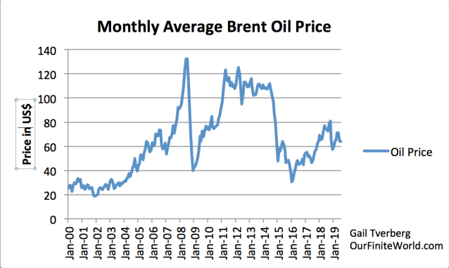 monthly average world brent oil prices january 2000 to july 2019.png