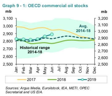 oecd oil in storage through july 2019