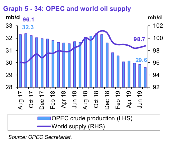 opec and world oil supply through july 2019