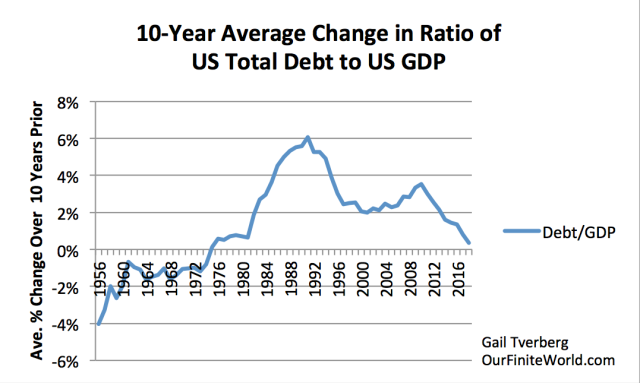 10 year average change in ratio of us total debt to us gdp