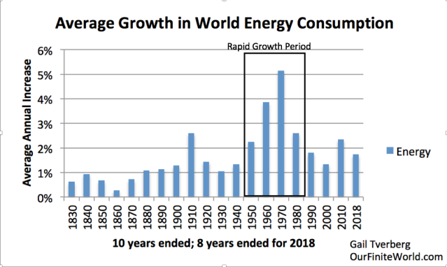 Our Energy and Debt Predicament in 2019 | Our Finite World