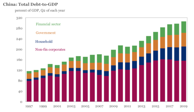 china debt to gdp 1997 to 2019 iif