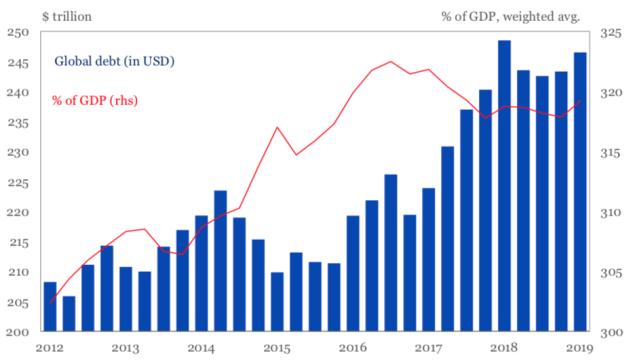 global debt as pct of gdp total debt iif