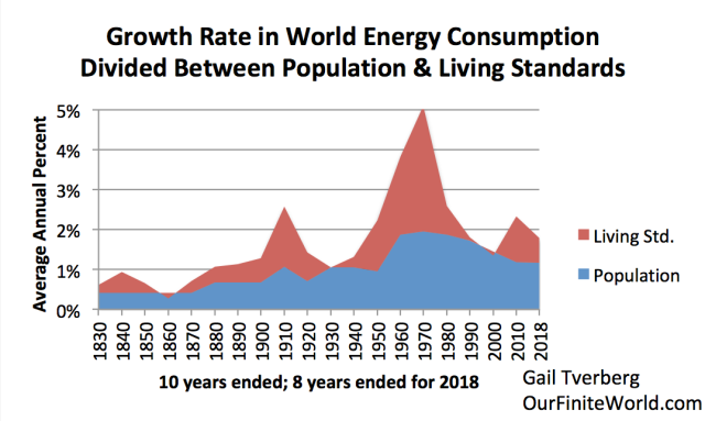 growth rate in world energy consumption showing population vs living standards to 2018