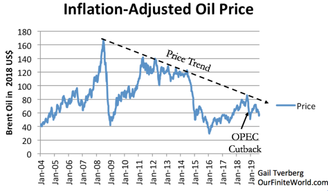 Etat des lieux de la production de pétrole - Page 2 Inflation-adjusted-weekly-average-oil-price