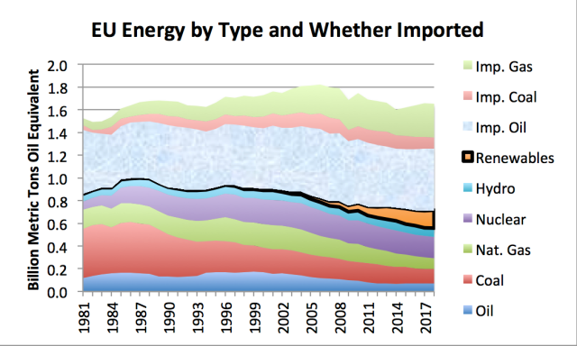 EU Energy by Type and Whether Imported