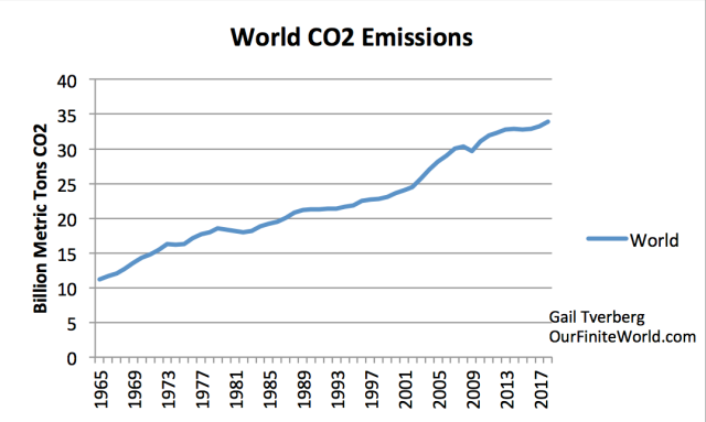 World CO2 Emissions