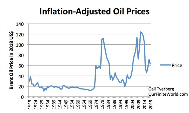Etat des lieux de la production de pétrole - Page 2 Inflation-adjusted-oil-prices-to-2019