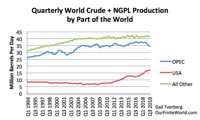 Etat des lieux de la production de pétrole - Page 2 Quarterly-world-crude-and-ngpl-production-by-part-of-the-world