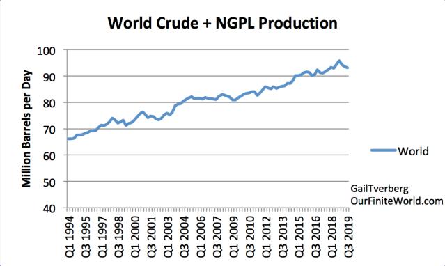 Etat des lieux de la production de pétrole - Page 2 World-crude-and-ngpl-production