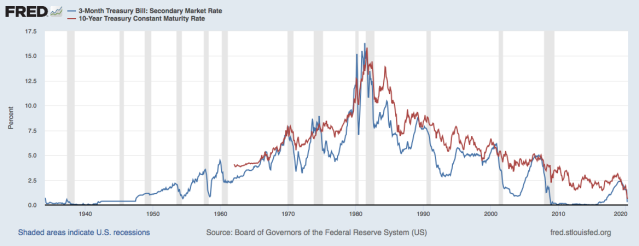 3 month and 10 year interest rates as of april 16 2020