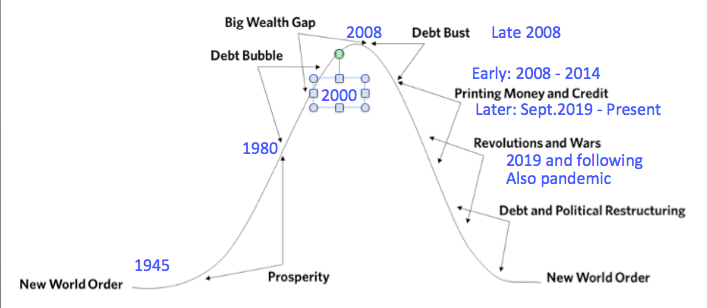 https://gailtheactuary.files.wordpress.com/2020/07/dalio-new-world-order-chart-with-annotations-by-gail-tverberg.png