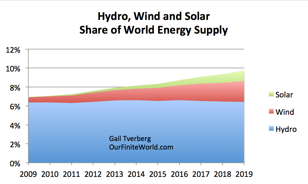https://gailtheactuary.files.wordpress.com/2020/07/hydro-wind-and-solar-share-of-world-energy-supply.png