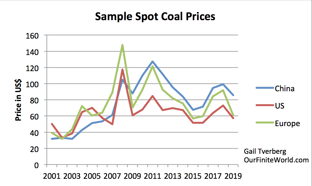 https://gailtheactuary.files.wordpress.com/2020/07/sample-spot-coal-prices.png