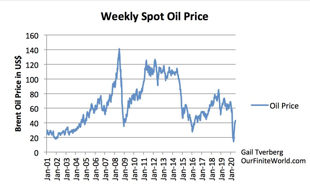 https://gailtheactuary.files.wordpress.com/2020/07/weekly-spot-brent-oil-price.png