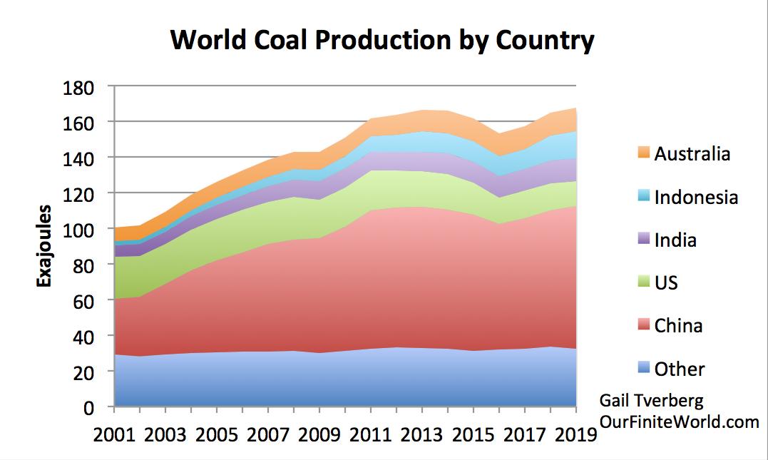 https://gailtheactuary.files.wordpress.com/2020/07/world-coal-production-by-country-through-2019-bp.png