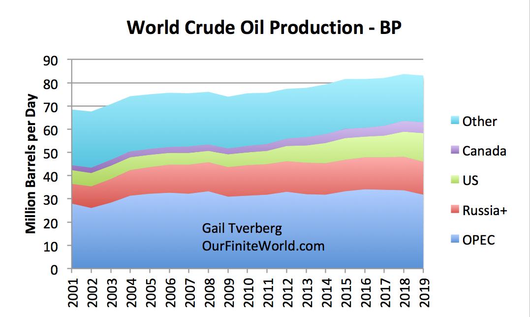 https://gailtheactuary.files.wordpress.com/2020/07/world-crude-oil-production-through-2019-bp.png