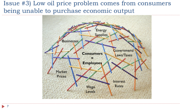 7. low oil price reflects consumers unable to purchase output v2