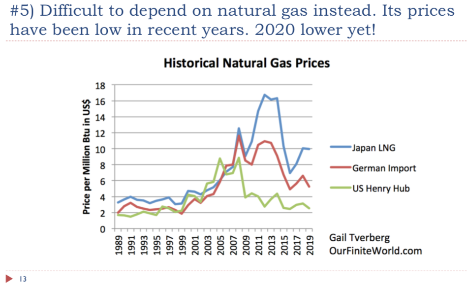 slide 13. natural gas has a low price problem as well