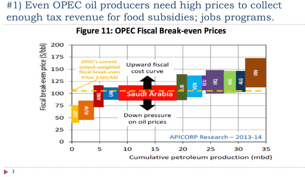 slide 3. opec needs high oil prices v2