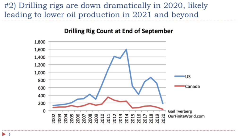 slide 6. drilling rigs are down